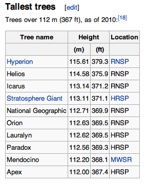 As of 2010, the list of the tallest coastal redwoods.  All are over 367 feet.